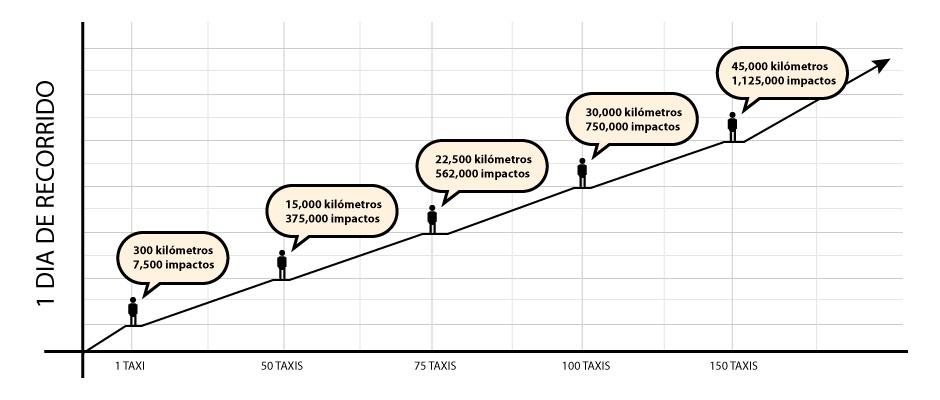 Relación-de-kilometros-por-1-dia-de-recorrido
