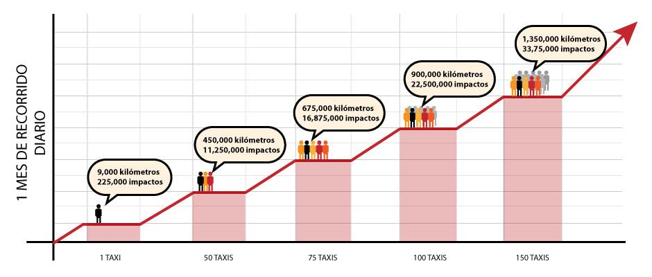 Relación-de-kilometros-por-1-mes-de-recorrido-diario